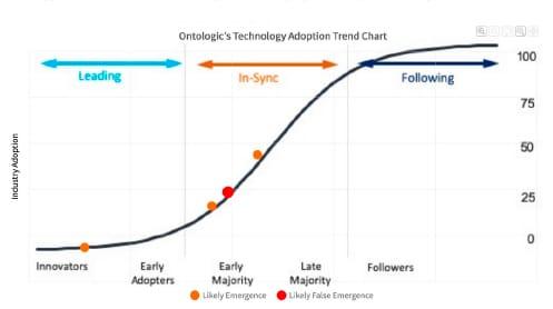 Detect Emerging Technologies